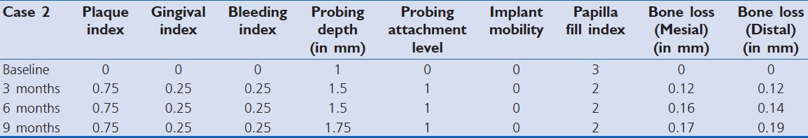Table 2: Different clinical parameters at baseline, 3 months, 6 months, and 9 months in implant placed at fresh extraction site