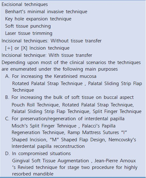Table 2: Techniques for second stage surgery in implant exposure