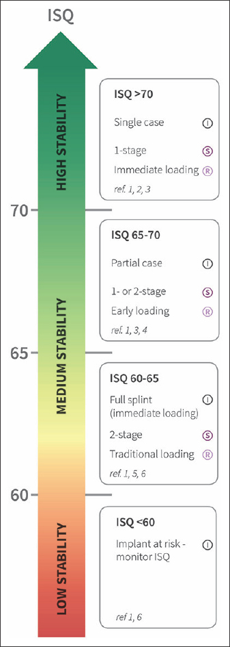 Figure 2: Implant stability quotient scale (www.osstell.com)