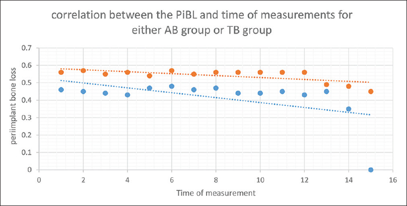 Figure 4: Scatter graph showing correlation between peri-implant bone loss and time of measurement
