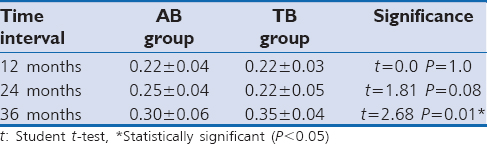 Table 1: Comparison of peri-implant bone loss between AB and TB at different time intervals