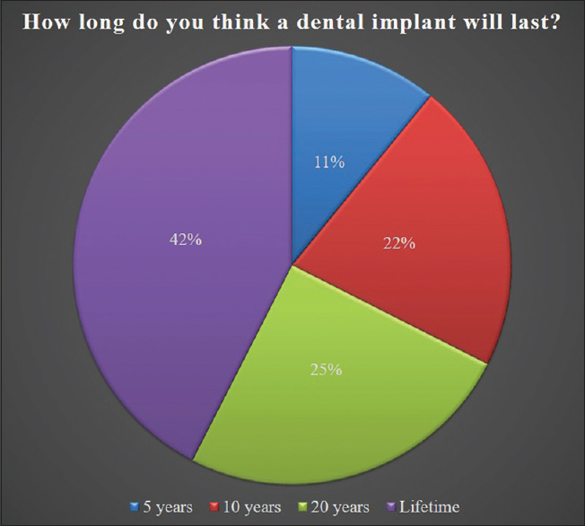 Figure 3: Percentage distribution of how long an implant lasts, as considered by the participants aware about dental implants (<i>n</i> = 536)