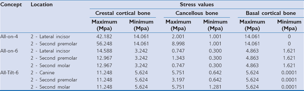 Table 4: Stress distribution due to implant on peri-implant bone by various concepts